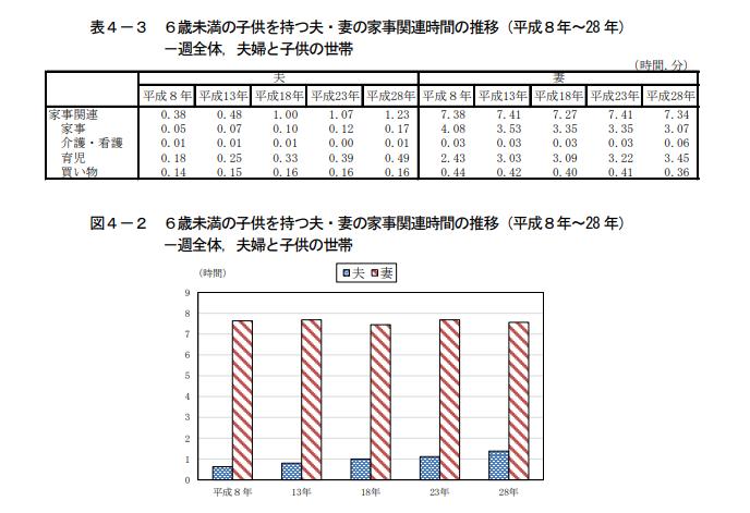 日本人男性家事育児時間