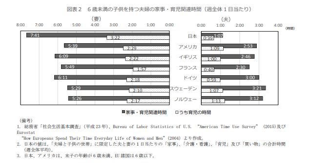 男性家事育児時間国際比較